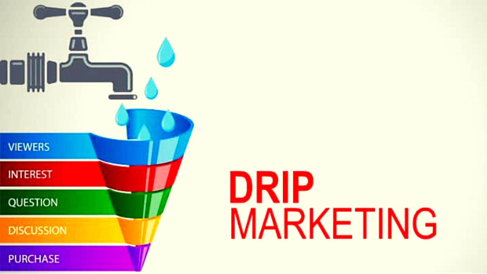 types-of-drip-campaign